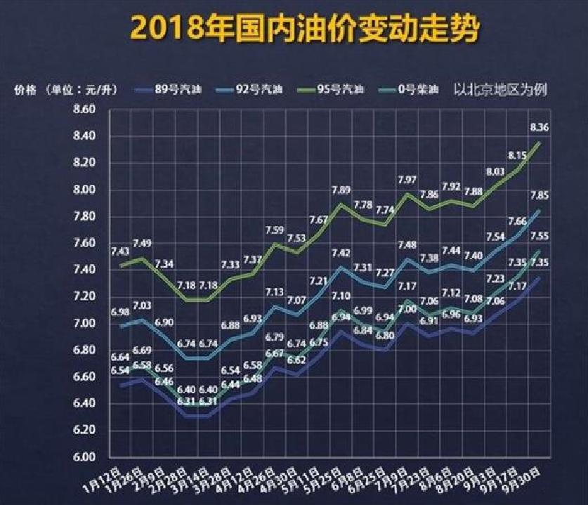 表情 最新油价调整最新消息 最新油价调整消息 油价又要涨 2018国内油价变动  表情