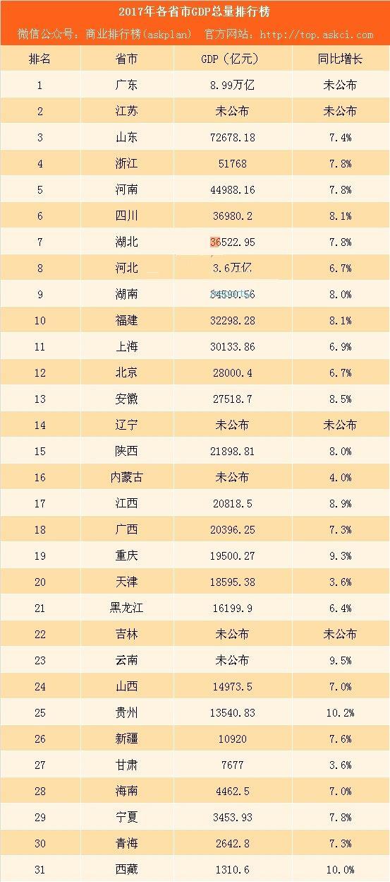 2017中国城市GDP排名_观点 2017年地方经济全景 挤出旧水分,释放新活力