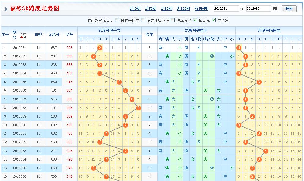 3d和值跨度走势图3d和值走势图带连线3d走势图带连线3d和值尾走