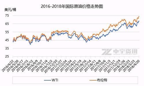 表情 ZT 成品油市场迎2018年内最大涨幅油价开启连涨模式 步行街主干道 虎扑社区 表情
