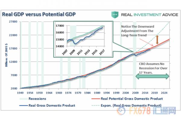 us gdp_美国二季度GDP如预期下修至2 衰退疑云挥之不去(2)