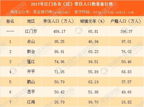 舒姓人口排名_世界人口排名2016 中国稳居第一 老龄化日趋严重