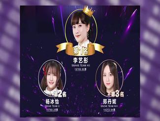 SNH48 GROUP第五届偶像年度人气总决选速报 李艺彤暂居第一