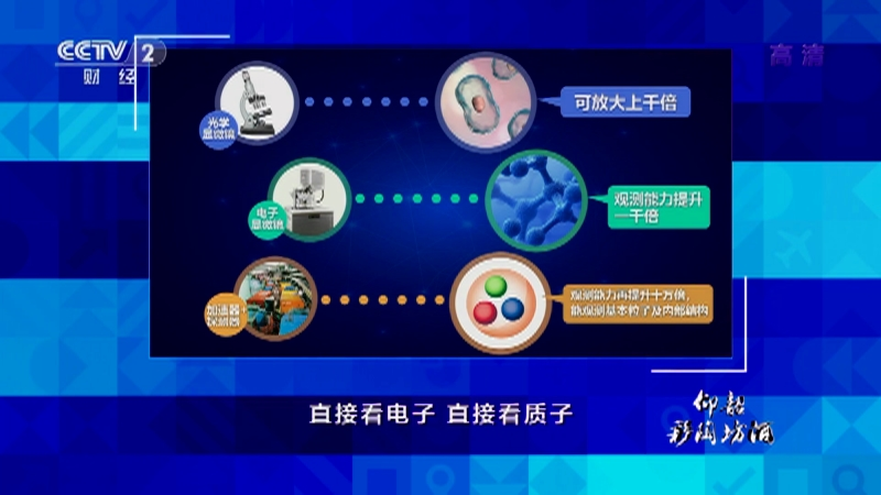 《中国经济大讲堂》 20210822 大科学装置:对撞机能为我们撞出什么?