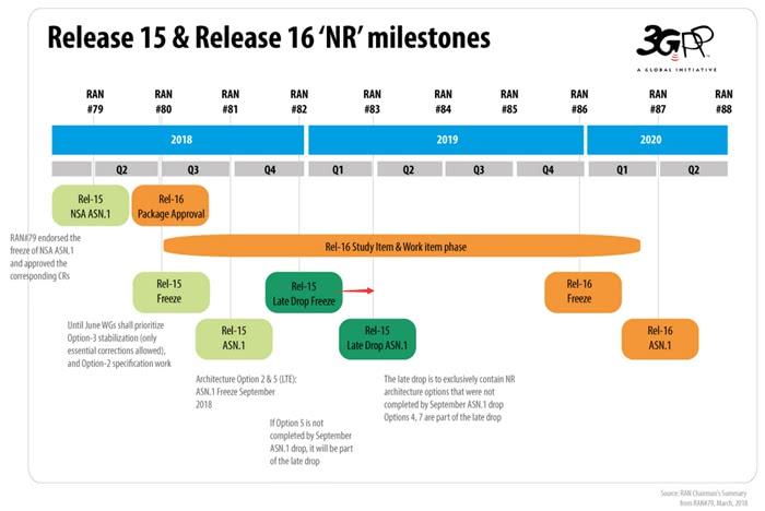 5G R16标准冻结了中国移动提交的3000多项技术方案