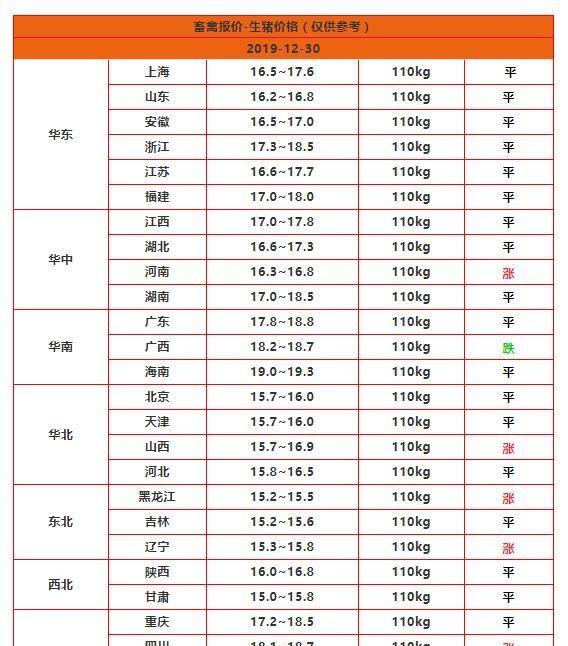 天龙八部私服压解不了登录器2019.12.30最新生猪价格(好兆头,东北反弹)仔猪价格,猪肉价格