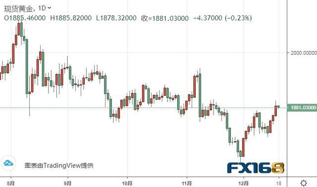 美元反彈逼近90、金價守住1880關口 黃金多頭盯緊美國財政刺激談判