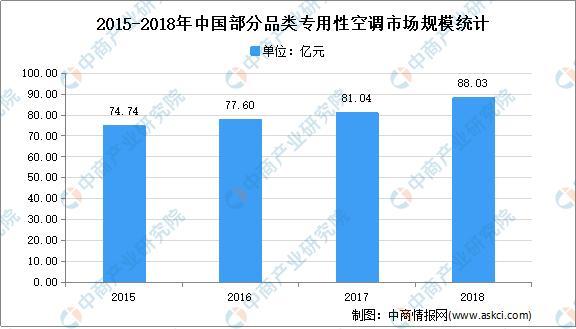 2021年中國專用性空調行業下遊應用領域市場分析