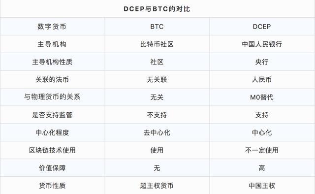 DCEP發佈在即,比特幣將迎來重大挑戰?