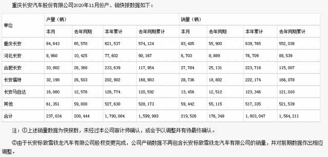 長安銷21.95萬輛增24.48%,CS75銷3.28萬輛