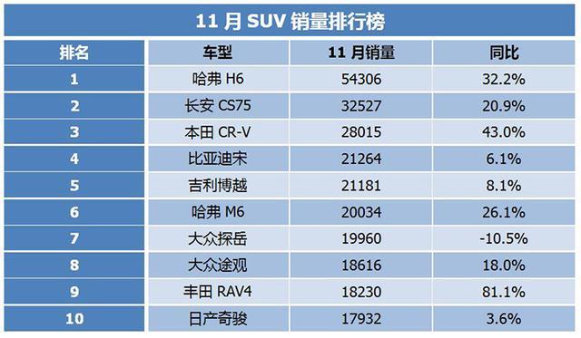11月SUV銷量:哈弗H6熱銷5.4萬輛,比亞迪宋表現搶眼