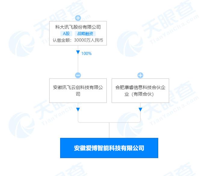 """科大訊飛參股成立新公司:組裝、生產 """"外骨骼機器人"""""""