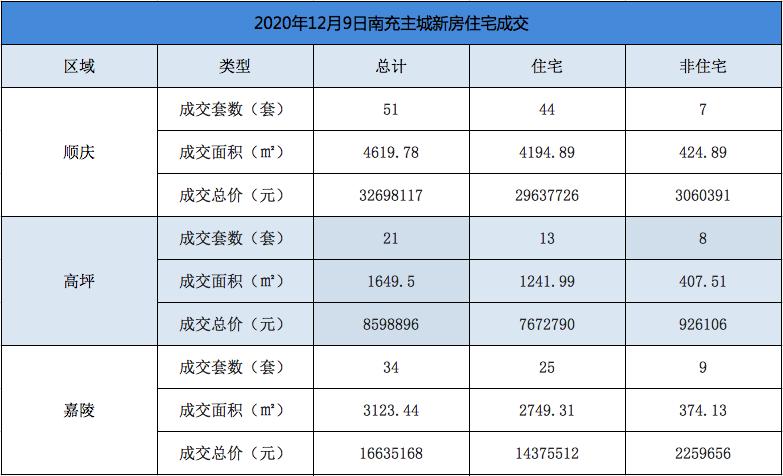 12月9日,南充主城住宅成交82套總價約0.52億