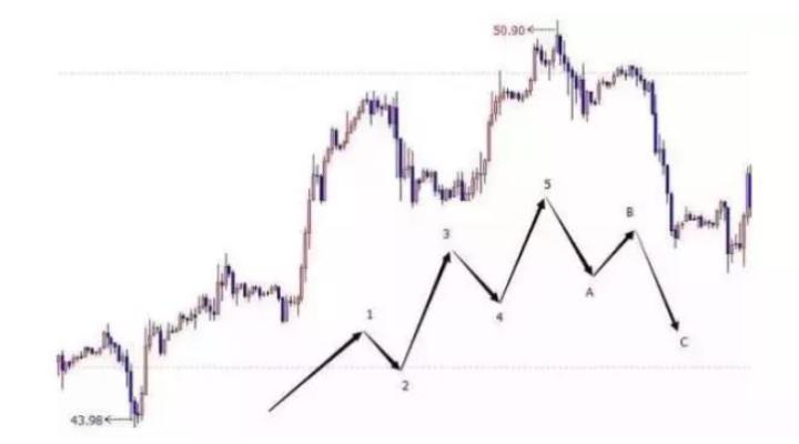 """股票一旦出現""""三重頂"""",主力要跑步進場,股價要漲個不停"""