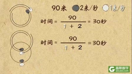 高斯数学课堂动画