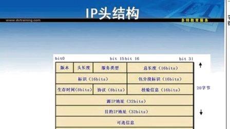 010网络基础.ip路由原理